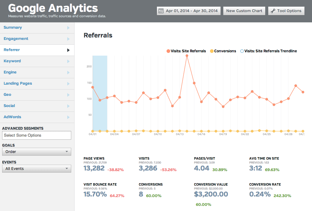 referral traffic conversion rate