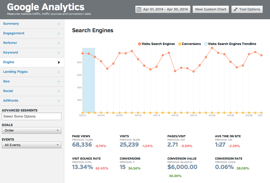 search engine conversion rate