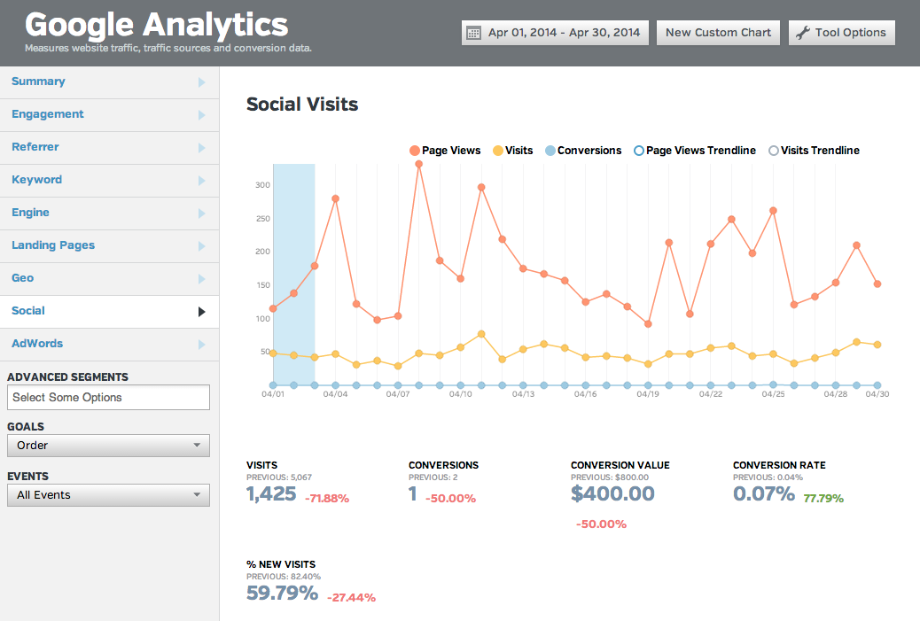 social traffic conversion rate