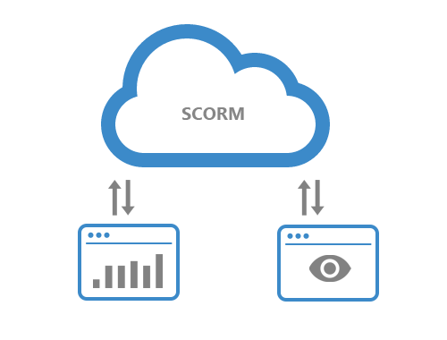 SCORM vs. Tin Can (xAPI): which is right for your eLearning Platform?